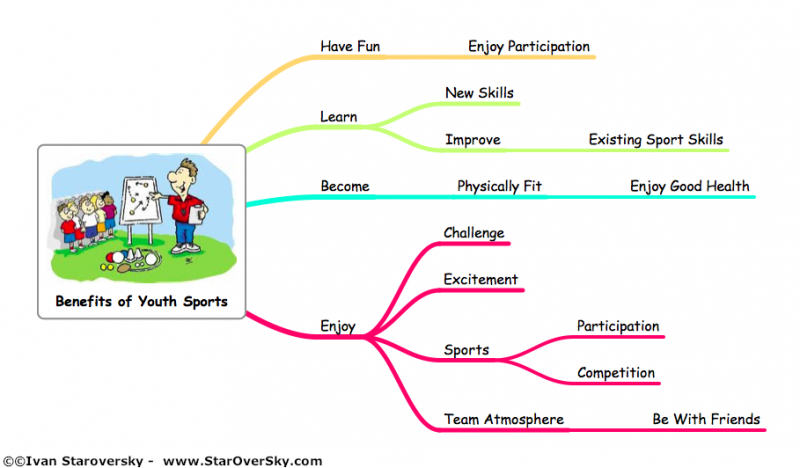 Benefits of participating in sports essay